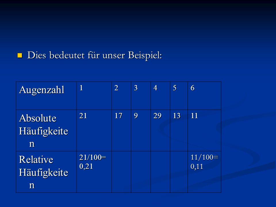 Dies bedeutet für unser Beispiel: Dies bedeutet für unser Beispiel: Augenzahl123456 Absolute Häufigkeite n 21179291311 Relative 21/100=0,2111/100=0,11