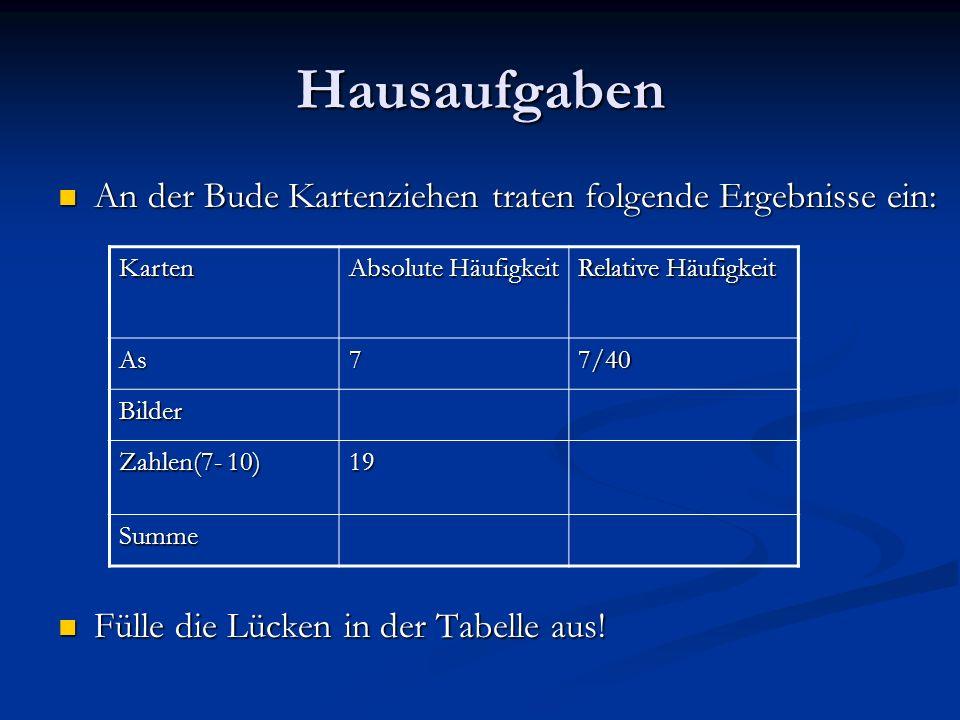 Hausaufgaben An der Bude Kartenziehen traten folgende Ergebnisse ein: An der Bude Kartenziehen traten folgende Ergebnisse ein: Fülle die Lücken in der Tabelle aus.