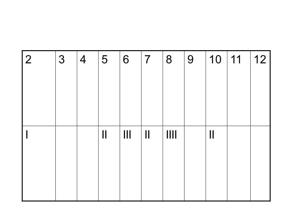 Bildung der Zahlen von 2 – 12 mit zwei homogenen Würfeln 2=1+11/36 3=1+2 und 2+12/36 4=1+3, 2+2 und 3+1 3/36 5=1+4, 2+3, 4+1 und 3+24/36 6=1+5, 2+4, 3+3, 5+1 und 4+25/36 7=1+6, 2+5, 3+4, 6+1, 5+2 und 4+36/36 8=2+6, 3+5, 4+4, 6+2 und 5+35/36 9= 3+6, 4+5, 6+3 und 5+44/36 10 = 4+6, 5+5 und 6+43/36 11=5+6 und 6+52/36 12=6+61/36