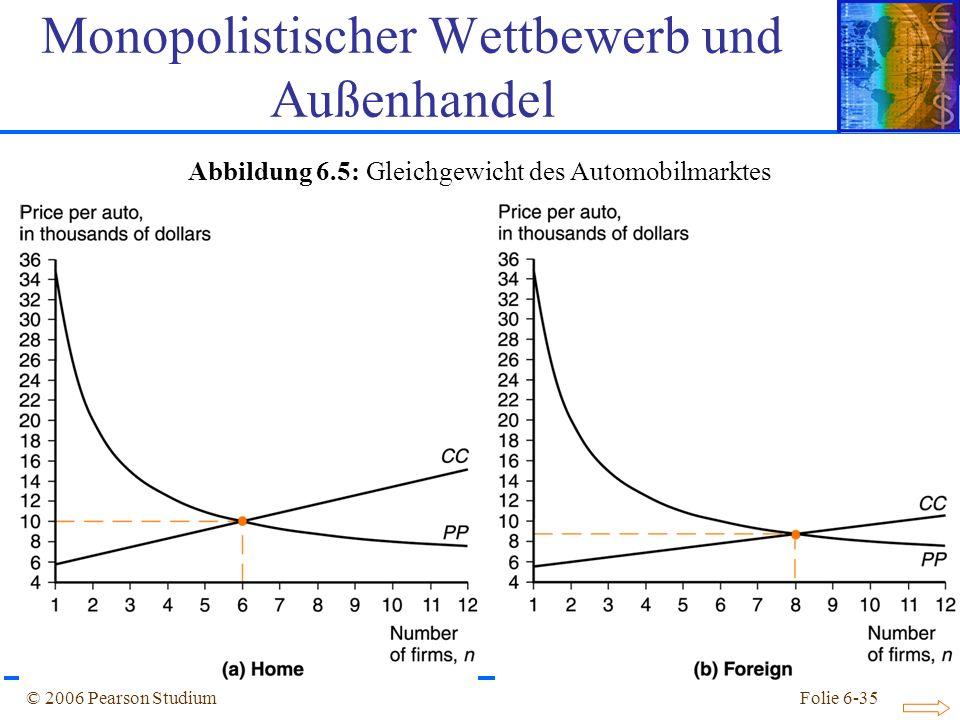© 2006 Pearson StudiumFolie 6-35 Abbildung 6.5: Gleichgewicht des Automobilmarktes Monopolistischer Wettbewerb und Außenhandel
