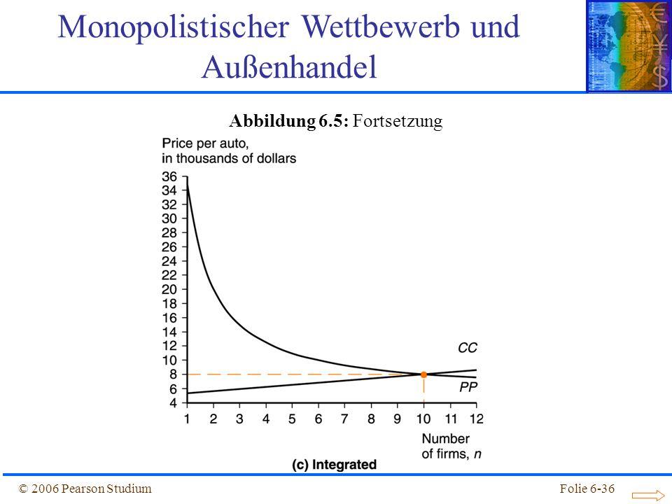 © 2006 Pearson StudiumFolie 6-36 Abbildung 6.5: Fortsetzung Monopolistischer Wettbewerb und Außenhandel