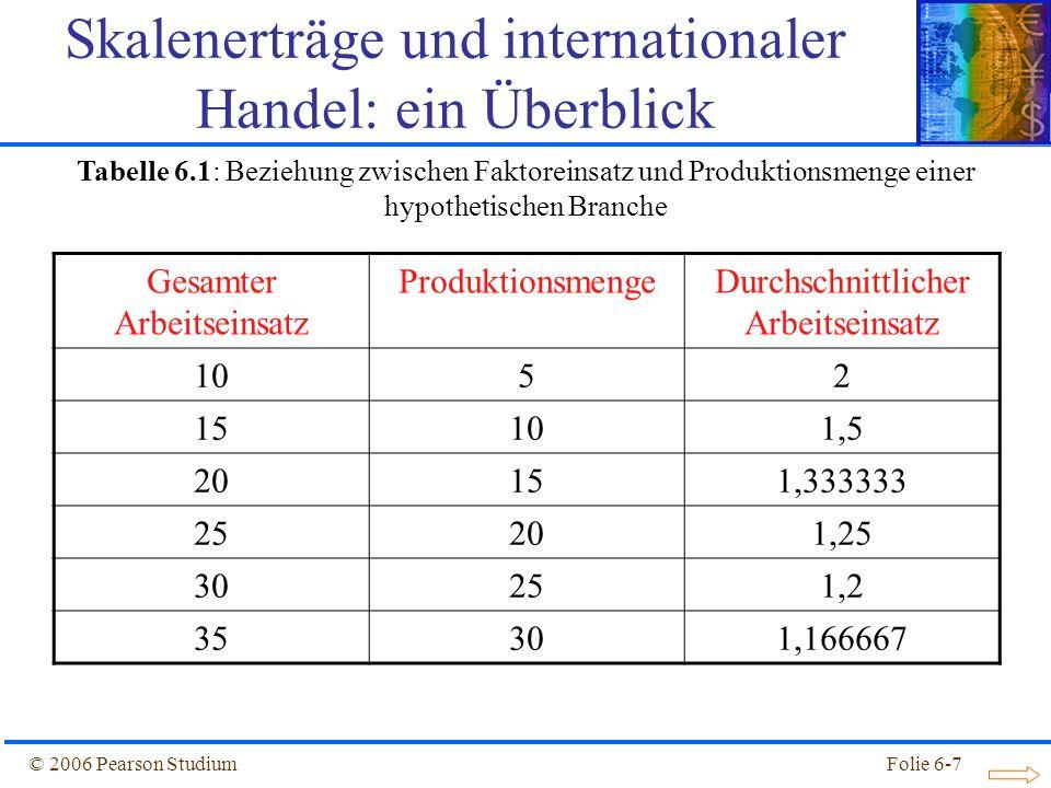 © 2006 Pearson StudiumFolie 6-38 Skalenerträge und komparativer Vorteil Annahmen: –Es gibt zwei Länder: Inland (kapitalreich) und Ausland.