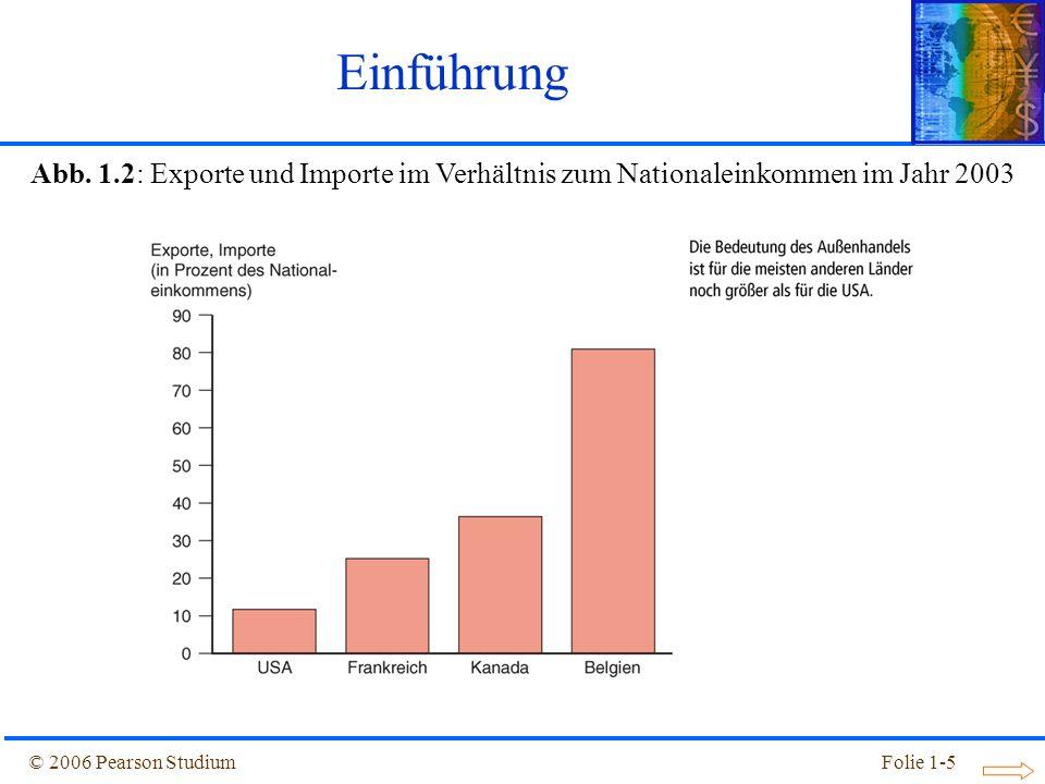 © 2006 Pearson StudiumFolie 1-5 Abb. 1.2: Exporte und Importe im Verhältnis zum Nationaleinkommen im Jahr 2003 Einführung