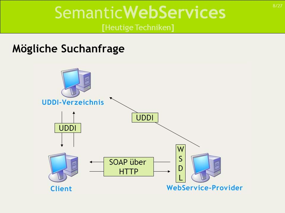 Semantic WebServices Probleme bei Nutzung heutiger Techniken WSDL fehlt es an semantischen Beschreibungen UDDI reicht zum automatischen Auffinden von WebServices nicht aus –Keine Möglichkeit einer detaillierten Beschreibung –Begrenzt auf Namen und Link-Informationen 9/27 [Heutige Techniken]