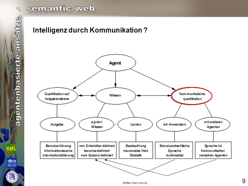 Steffen Mankiewicz Intelligenz durch Kommunikation ? 9