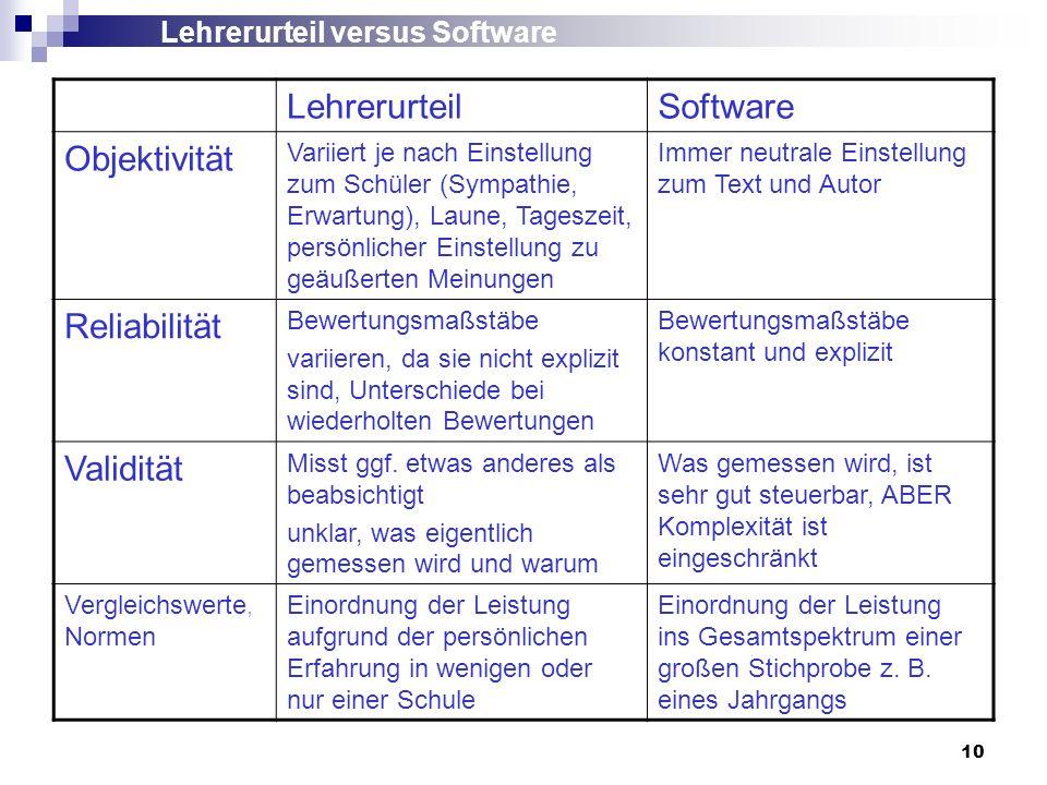 10 Lehrerurteil versus Software LehrerurteilSoftware Objektivität Variiert je nach Einstellung zum Schüler (Sympathie, Erwartung), Laune, Tageszeit, p