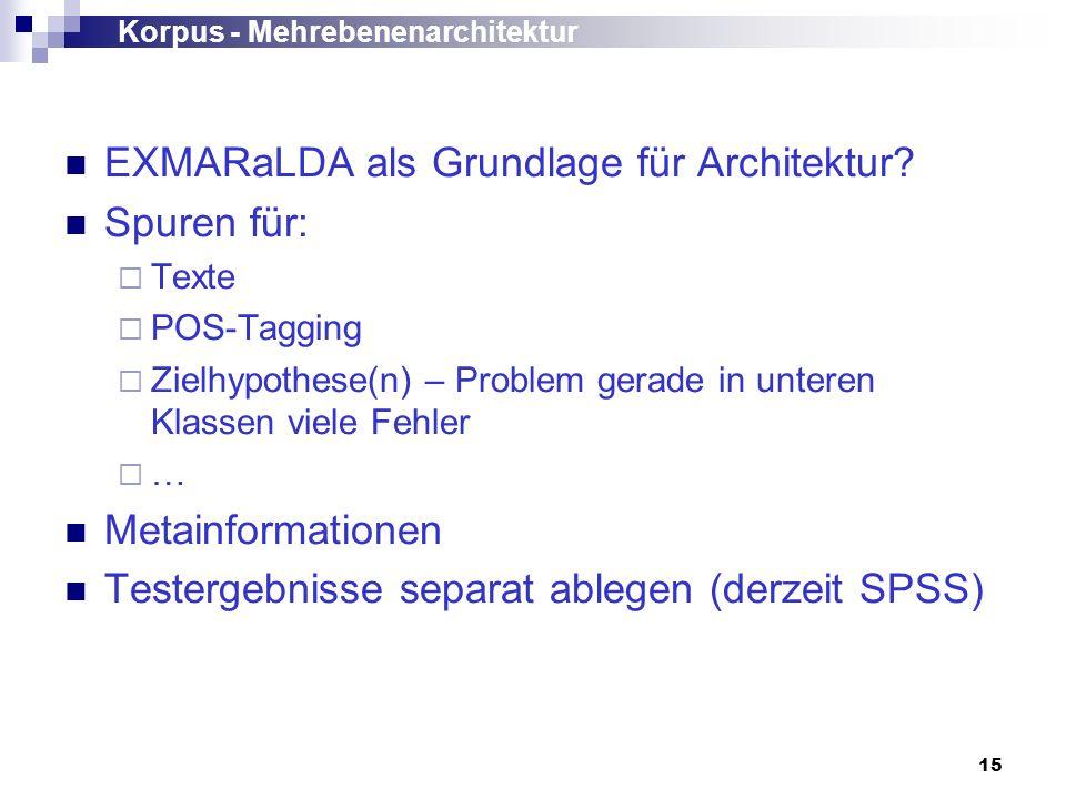 15 Korpus - Mehrebenenarchitektur EXMARaLDA als Grundlage für Architektur? Spuren für: Texte POS-Tagging Zielhypothese(n) – Problem gerade in unteren