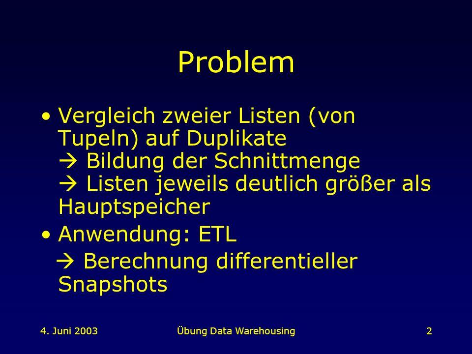 4. Juni 2003Übung Data Warehousing2 Problem Vergleich zweier Listen (von Tupeln) auf Duplikate Bildung der Schnittmenge Listen jeweils deutlich größer