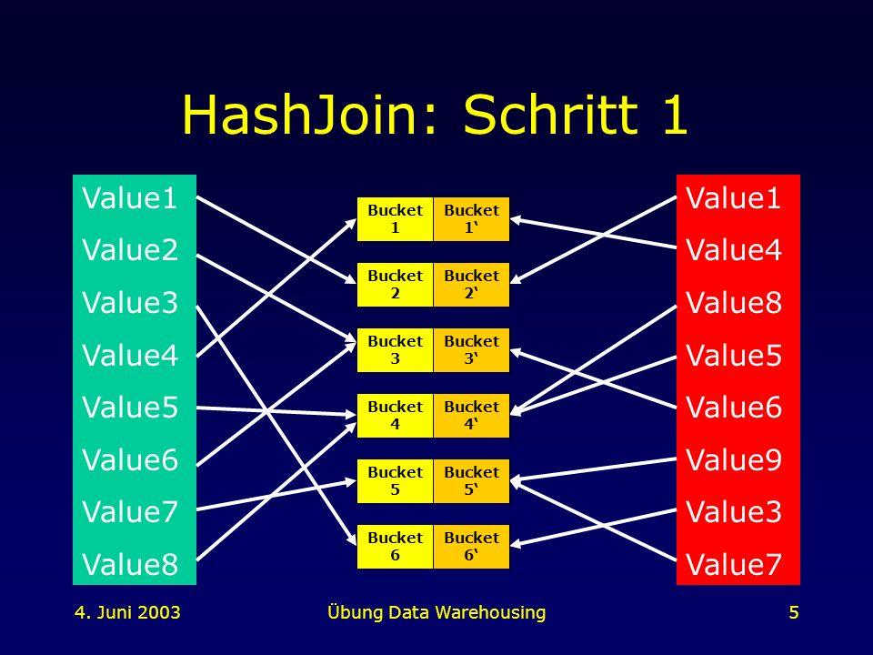 4. Juni 2003Übung Data Warehousing5 HashJoin: Schritt 1 Value1 Value2 Value3 Value4 Value5 Value6 Value7 Value8 Value1 Value4 Value8 Value5 Value6 Val