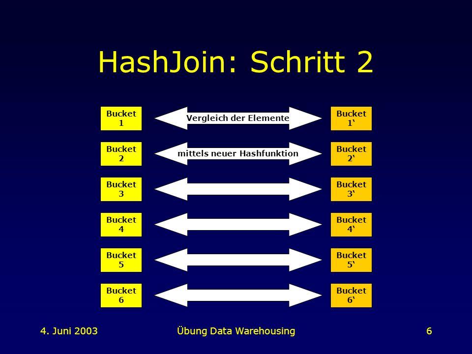 4. Juni 2003Übung Data Warehousing6 HashJoin: Schritt 2 Bucket 1 Bucket 2 Bucket 3 Bucket 4 Bucket 5 Bucket 6 Bucket 1 Bucket 2 Bucket 3 Bucket 4 Buck