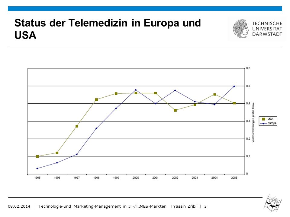 08.02.2014 | Technologie-und Marketing-Management in IT-/TIMES-Märkten | Yassin Zribi | 5 Status der Telemedizin in Europa und USA