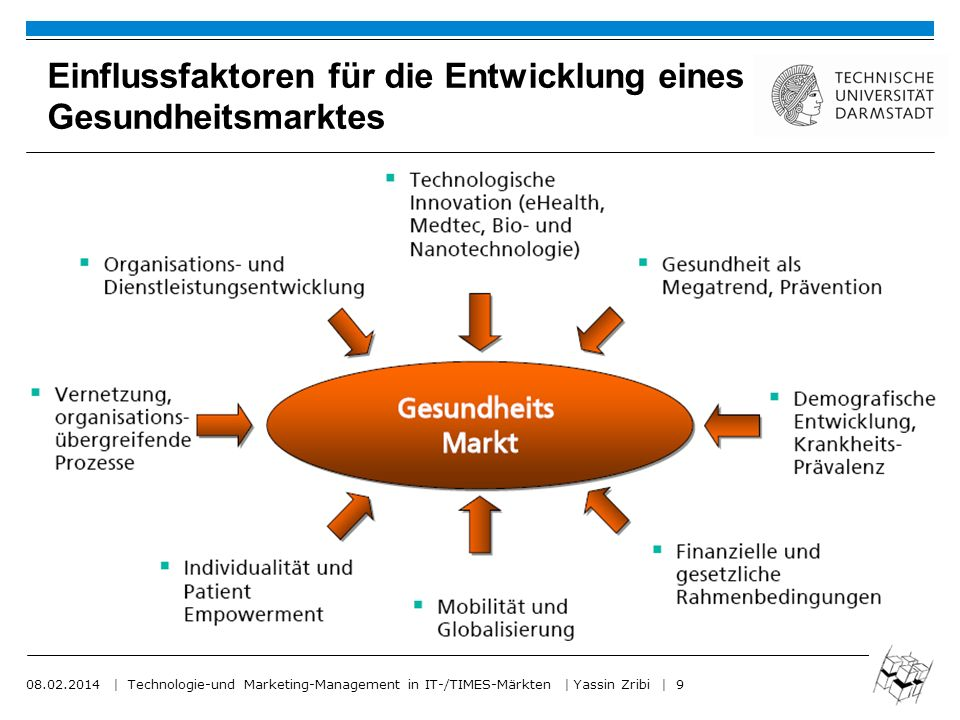 08.02.2014 | Technologie-und Marketing-Management in IT-/TIMES-Märkten | Yassin Zribi | 9 Einflussfaktoren für die Entwicklung eines Gesundheitsmarktes