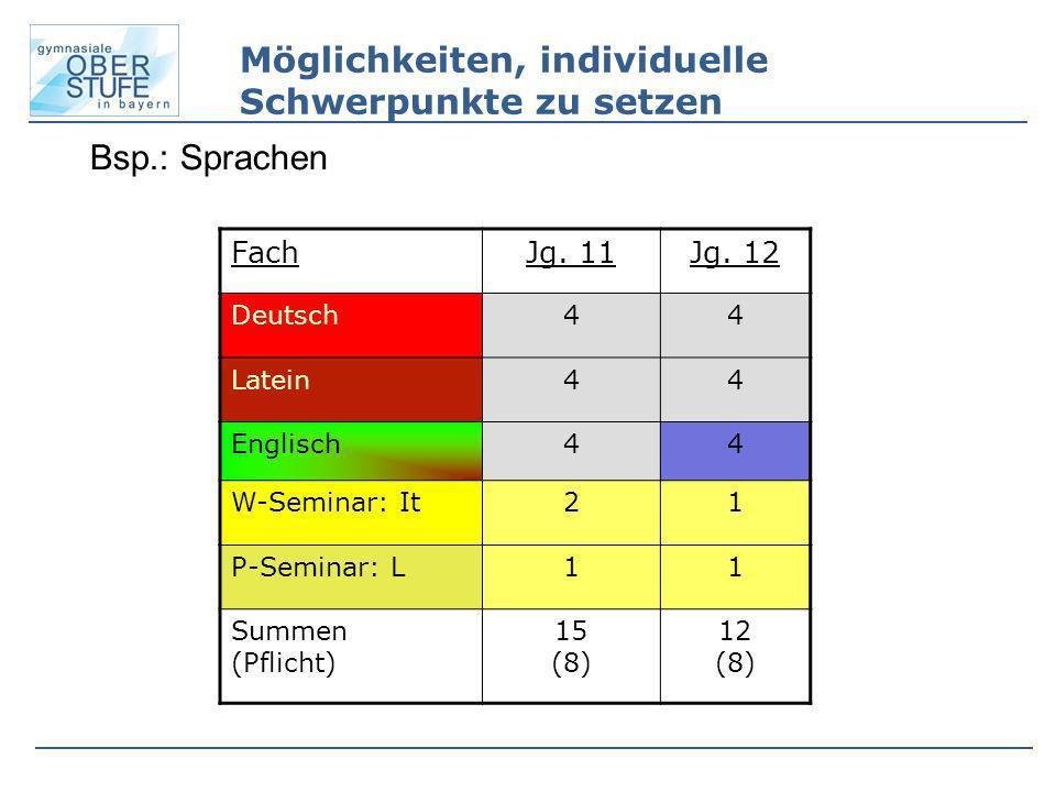 Bsp.: Sprachen FachJg. 11Jg. 12 Deutsch44 Latein44 Englisch44 W-Seminar: It21 P-Seminar: L11 Summen (Pflicht) 15 (8) 12 (8) Möglichkeiten, individuell
