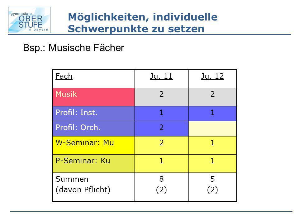 Bsp.: Musische Fächer FachJg. 11Jg. 12 Musik22 Profil: Inst.11 Profil: Orch.2 W-Seminar: Mu21 P-Seminar: Ku11 Summen (davon Pflicht) 8 (2) 5 (2) Mögli