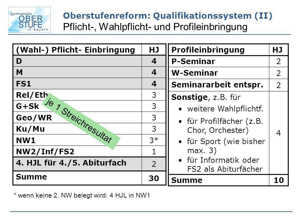 Oberstufenreform: Qualifikationssystem (II) Pflicht-, Wahlpflicht- und Profileinbringung (Wahl-) Pflicht- EinbringungHJ D 4 M 4 FS1 4 Rel/Eth 3 G+Sk 3
