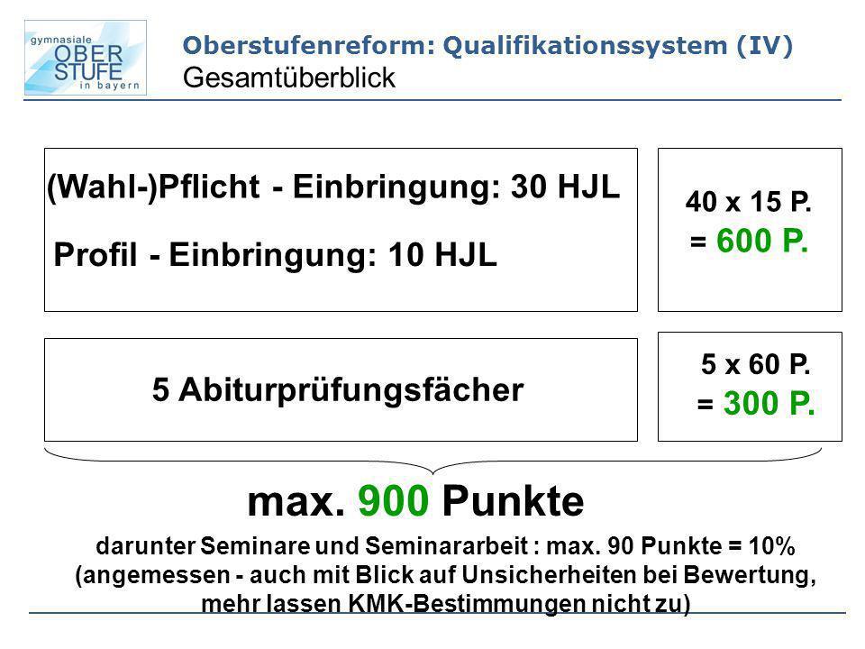 (Wahl-)Pflicht - Einbringung: 30 HJL Profil - Einbringung: 10 HJL 40 x 15 P. = 600 P. 5 Abiturprüfungsfächer 5 x 60 P. = 300 P. max. 900 Punkte darunt