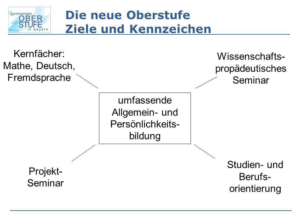 Die neue Oberstufe Ziele und Kennzeichen Kernfächer: Mathe, Deutsch, Fremdsprache Wissenschafts- propädeutisches Seminar Projekt- Seminar Studien- und