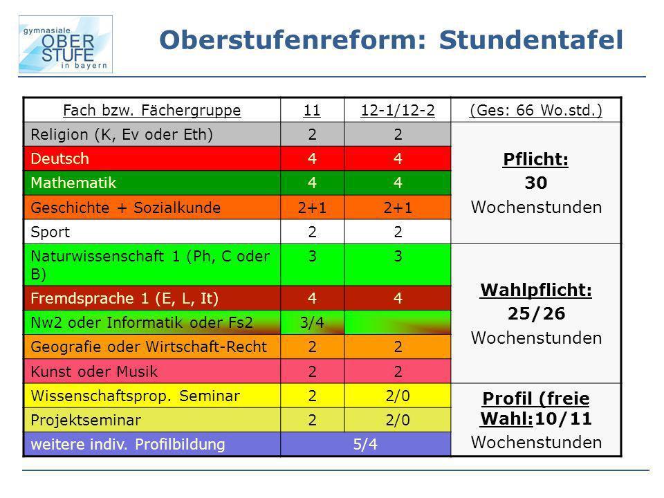 Oberstufenreform: Stundentafel Fach bzw. Fächergruppe1112-1/12-2(Ges: 66 Wo.std.) Religion (K, Ev oder Eth)22 Pflicht: 30 Wochenstunden Deutsch44 Math