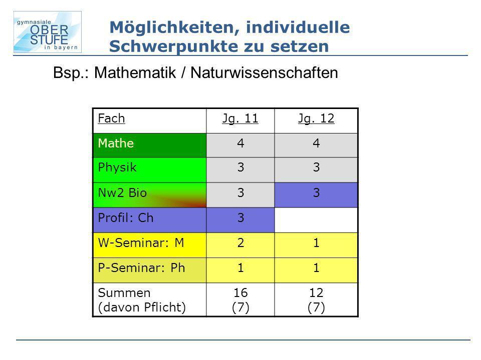 Bsp.: Mathematik / Naturwissenschaften FachJg. 11Jg. 12 Mathe44 Physik33 Nw2 Bio33 Profil: Ch3 W-Seminar: M21 P-Seminar: Ph11 Summen (davon Pflicht) 1