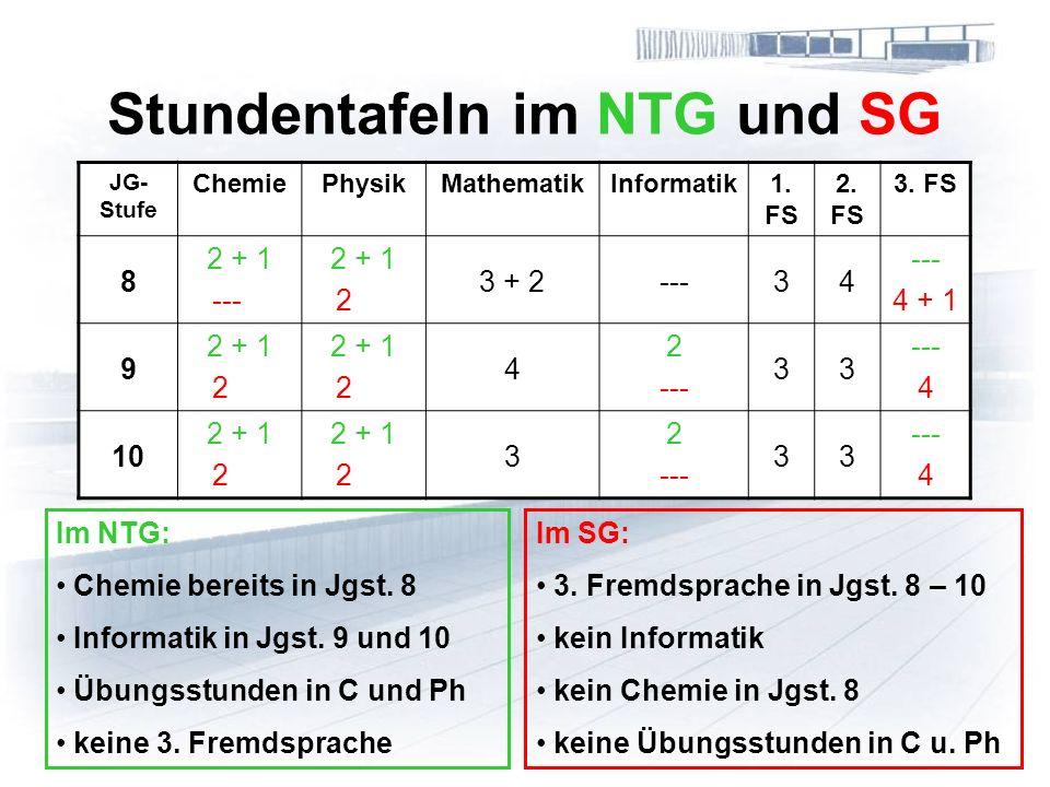 Stundentafeln im NTG und SG JG- Stufe ChemiePhysikMathematikInformatik1.