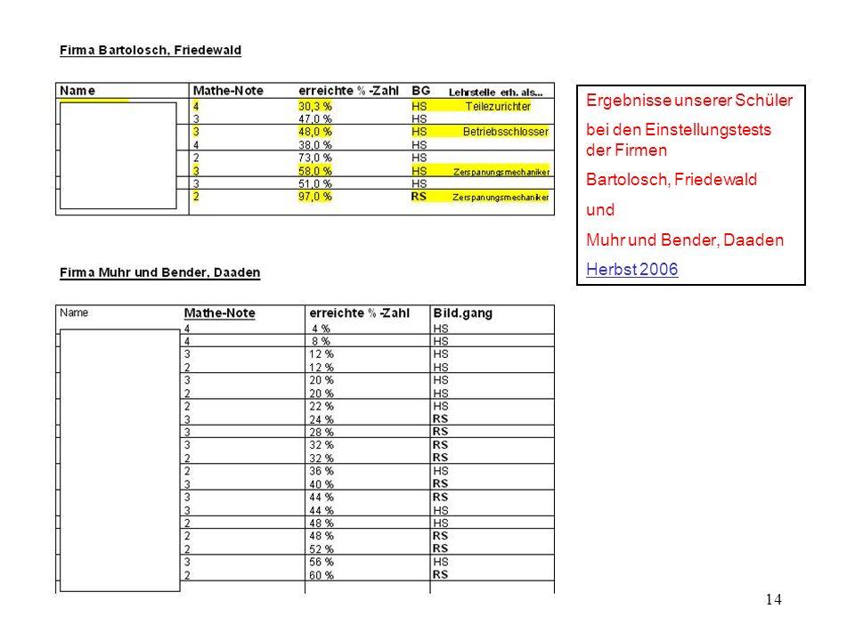 14 Ergebnisse unserer Schüler bei den Einstellungstests der Firmen Bartolosch, Friedewald und Muhr und Bender, Daaden Herbst 2006