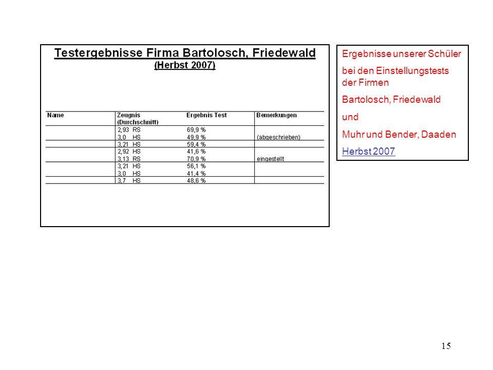15 Ergebnisse unserer Schüler bei den Einstellungstests der Firmen Bartolosch, Friedewald und Muhr und Bender, Daaden Herbst 2007