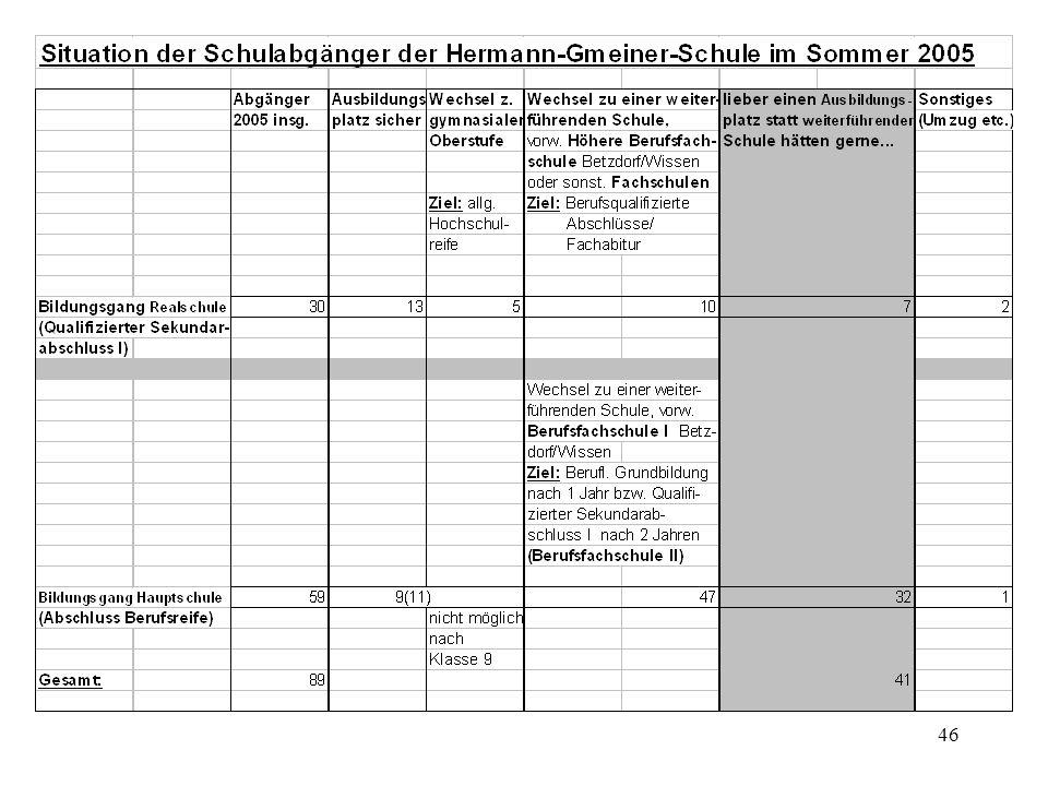 47 Gesamt Lehrstelle Gymnasium HBS/BFS + HBF/BFS - BVJ Sonstiges (Wunsch) (ABPl.