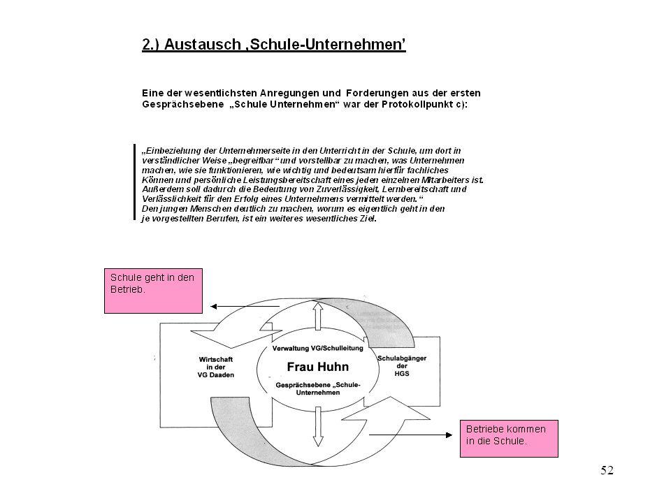 53 Adressenliste: Frau Huhn Herr Schneider Frau Zimmer s. Seite 39