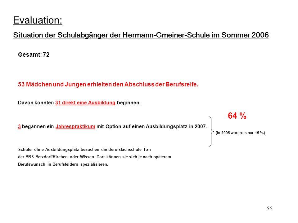 55 Evaluation: Situation der Schulabgänger der Hermann-Gmeiner-Schule im Sommer 2006 Gesamt: 72 53 Mädchen und Jungen erhielten den Abschluss der Berufsreife.