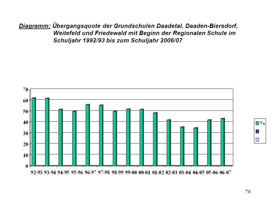 76 Diagramm: Übergangsquote der Grundschulen Daadetal, Daaden-Biersdorf, Weitefeld und Friedewald mit Beginn der Regionalen Schule im Schuljahr 1992/93 bis zum Schuljahr 2006/07
