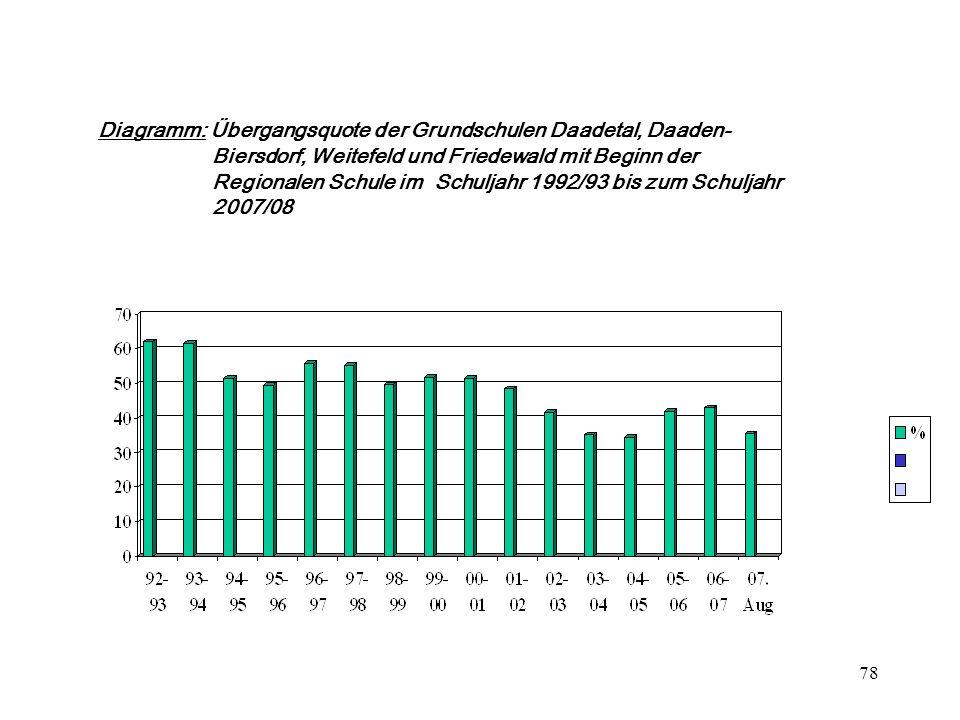 78 Diagramm: Übergangsquote der Grundschulen Daadetal, Daaden- Biersdorf, Weitefeld und Friedewald mit Beginn der Regionalen Schule im Schuljahr 1992/93 bis zum Schuljahr 2007/08