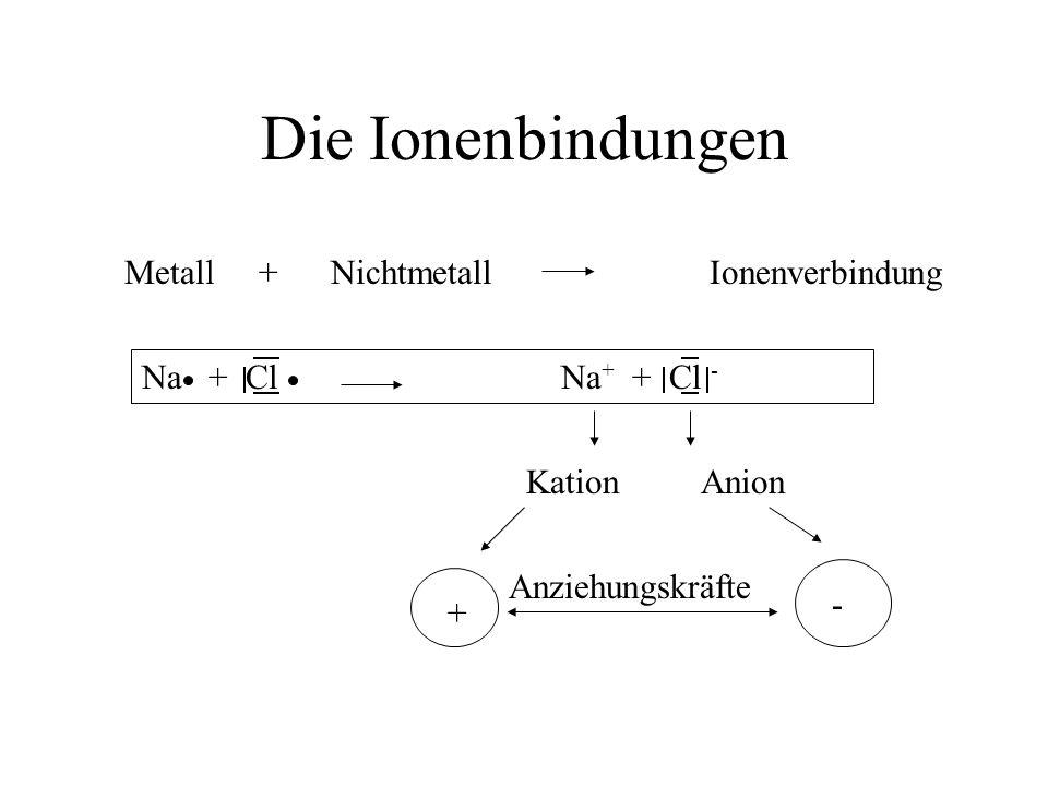 Die Ionenbindungen Metall + NichtmetallIonenverbindung Na + ClNa + + Cl - KationAnion Anziehungskräfte + -