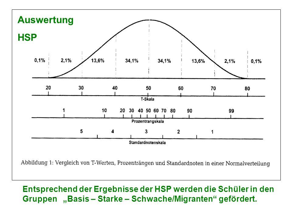 Entsprechend der Ergebnisse der HSP werden die Schüler in den Gruppen Basis – Starke – Schwache/Migranten gefördert. Auswertung HSP