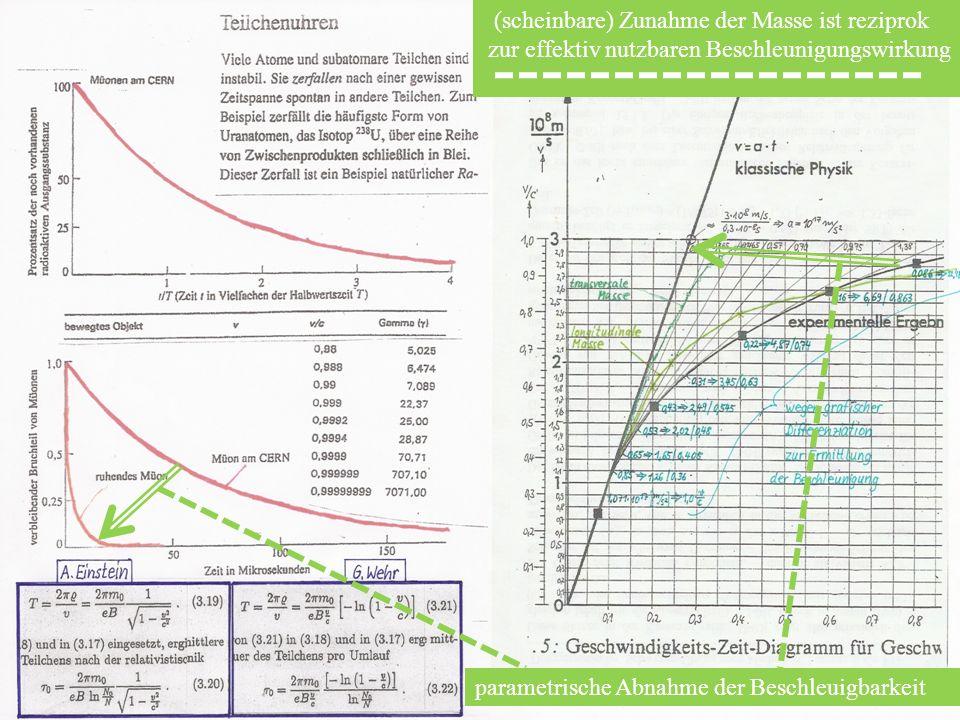 parametrische Abnahme der Beschleuigbarkeit (scheinbare) Zunahme der Masse ist reziprok zur effektiv nutzbaren Beschleunigungswirkung