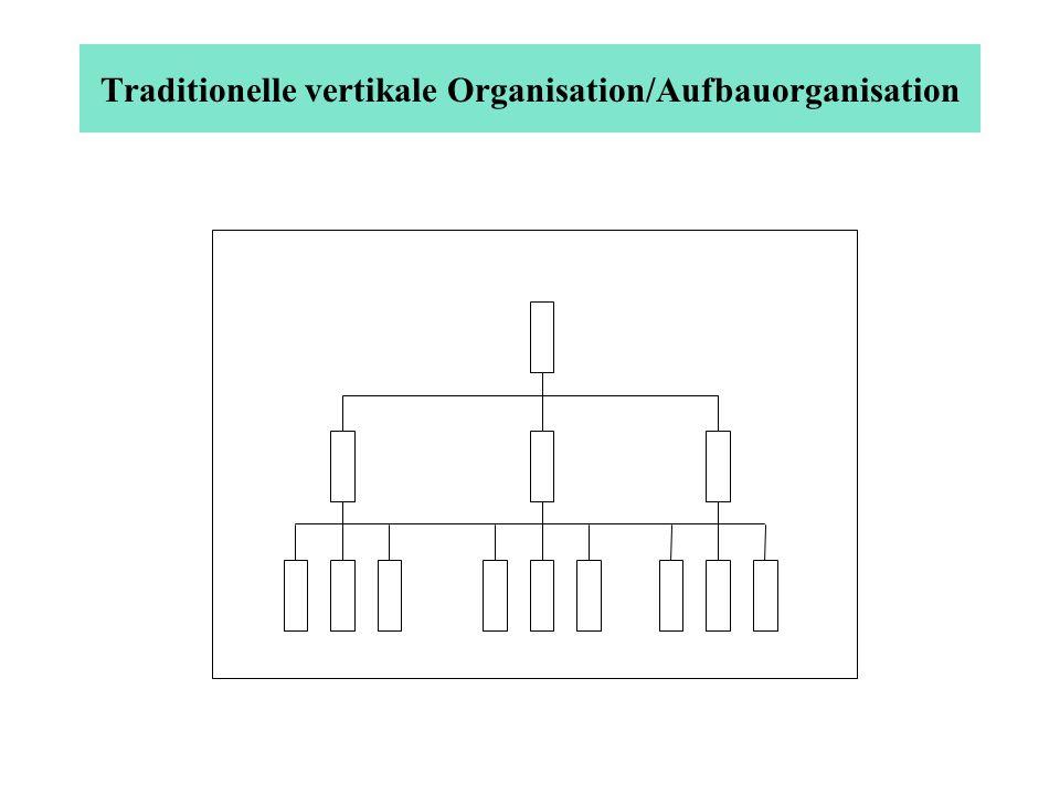Das Zeit-Kosten-Qualitäts-Dreieck Zeit QualitätKosten Innovationsfähigkeit Traditionelle vertikale Organisation