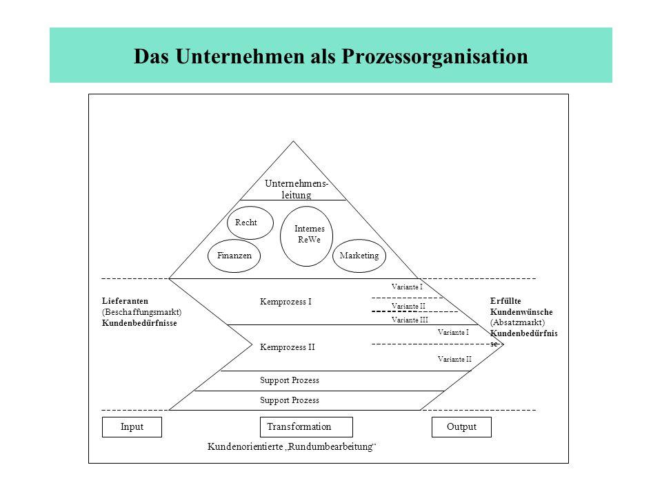 Das Unternehmen als Prozessorganisation Unternehmens- leitung Recht Finanzen Internes ReWe Marketing Lieferanten (Beschaffungsmarkt) Kundenbedürfnisse