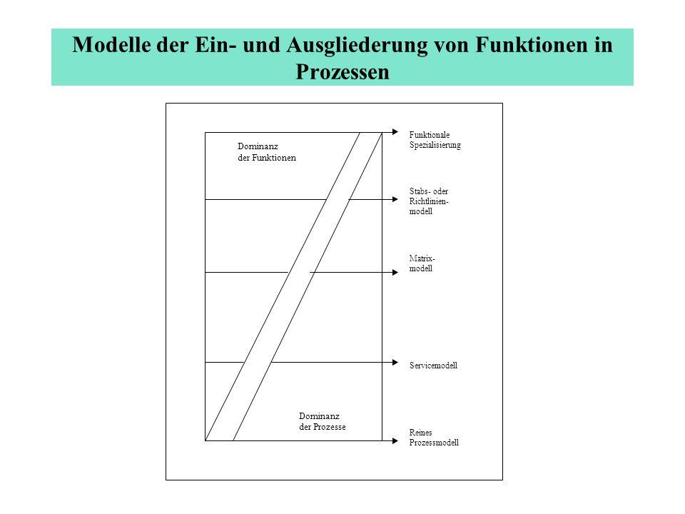 Modelle der Ein- und Ausgliederung von Funktionen in Prozessen Servicemodell Funktionale Spezialisierung Stabs- oder Richtlinien- modell Matrix- model