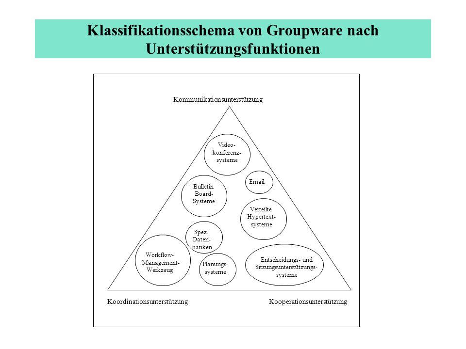 Klassifikationsschema von Groupware nach Unterstützungsfunktionen Kommunikationsunterstützung KoordinationsunterstützungKooperationsunterstützung Vide