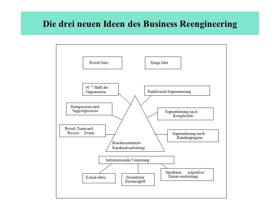 Die drei neuen Ideen des Business Reengineering Prozeß-IdeeTriage-Idee Kundenorientierte Rundumbearbeitung Segmentierung nach Kundengruppen Segmentier