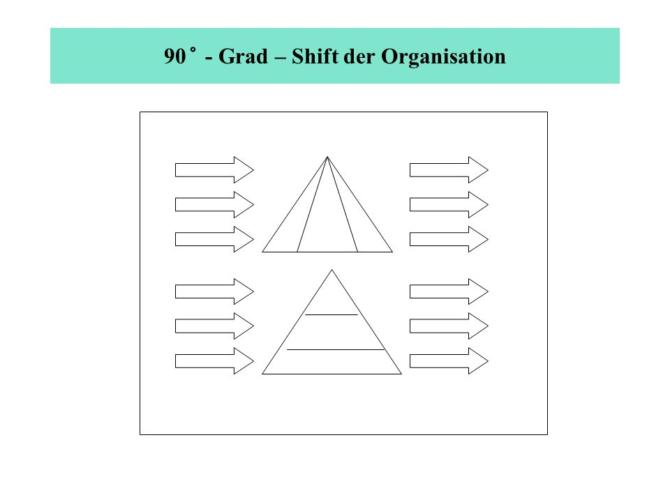 90 ° - Grad – Shift der Organisation