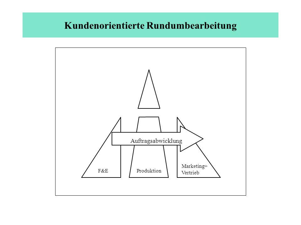 Kundenorientierte Rundumbearbeitung ProduktionF&E Marketing+ Vertrieb Auftragsabwicklung