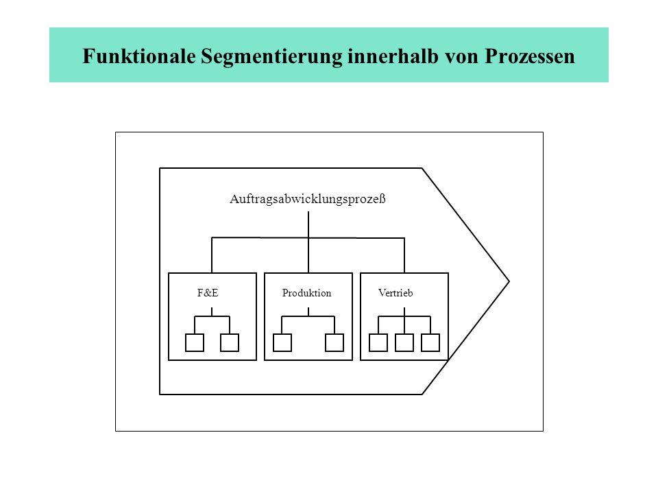 Funktionale Segmentierung innerhalb von Prozessen Auftragsabwicklungsprozeß F&EProduktion Vertrieb