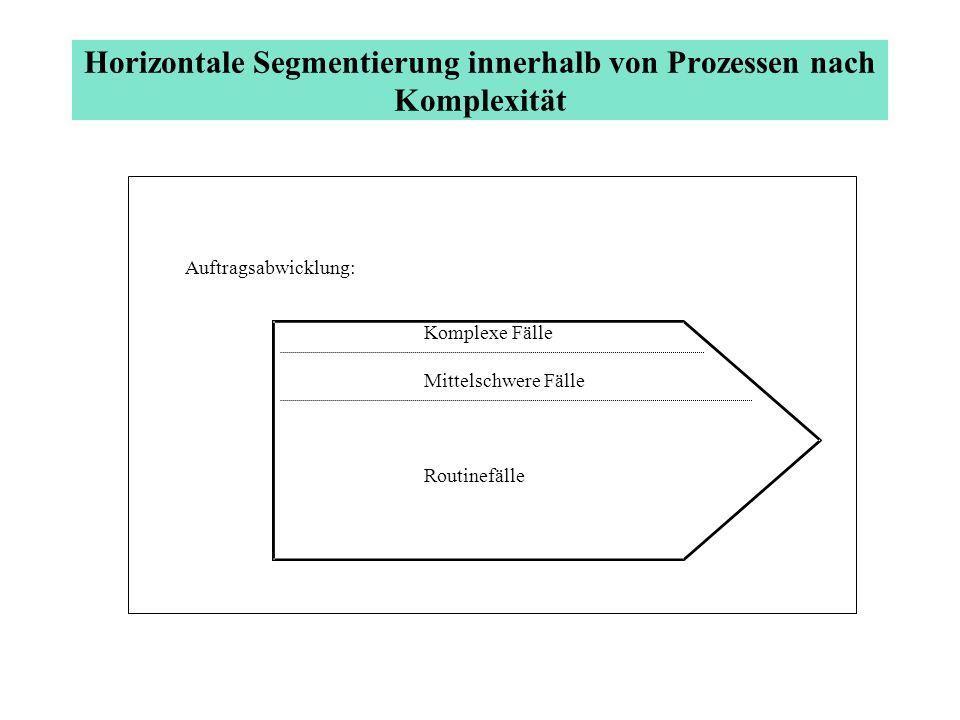 Segmentierung nach Kundengruppen innerhalb von Prozessen Auftragsabwicklungsprozeß: Privatkundengeschäft Firmenkundengeschäft z.B.