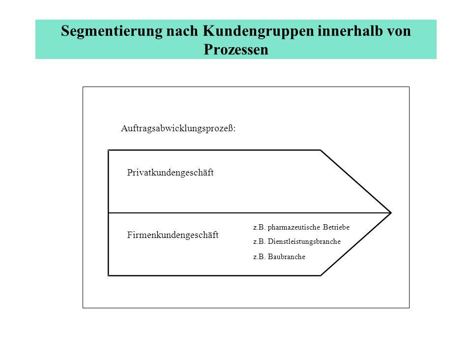 Segmentierung nach Kundengruppen innerhalb von Prozessen Auftragsabwicklungsprozeß: Privatkundengeschäft Firmenkundengeschäft z.B. pharmazeutische Bet