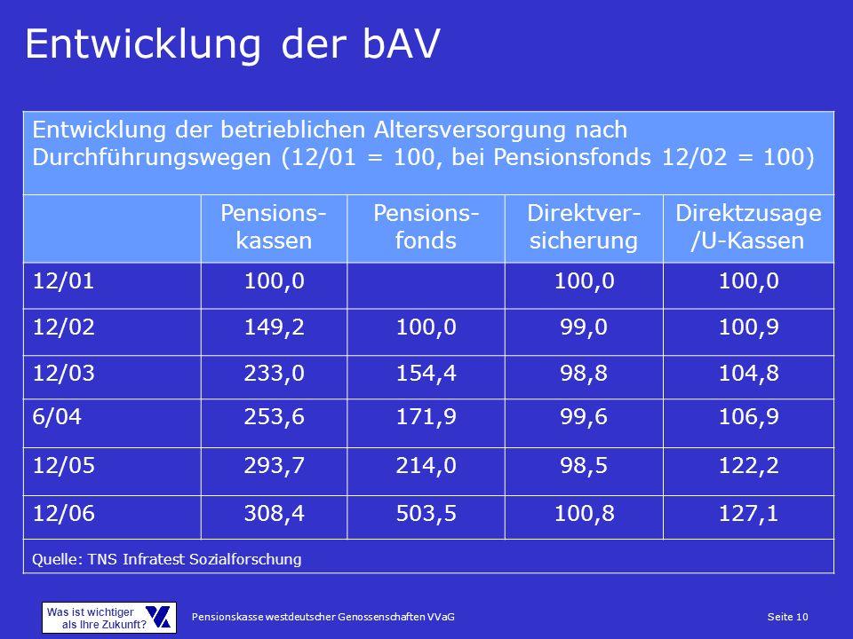 Pensionskasse westdeutscher Genossenschaften VVaGSeite 10 Was ist wichtiger als Ihre Zukunft? Entwicklung der bAV Entwicklung der betrieblichen Alters