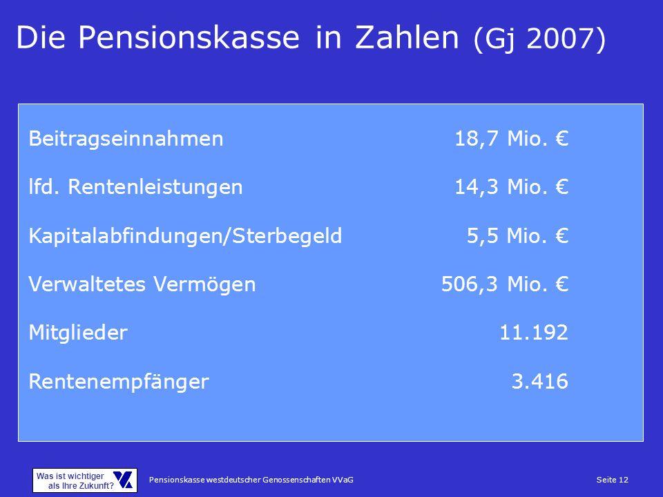 Pensionskasse westdeutscher Genossenschaften VVaGSeite 12 Was ist wichtiger als Ihre Zukunft? Die Pensionskasse in Zahlen (Gj 2007) Beitragseinnahmen1