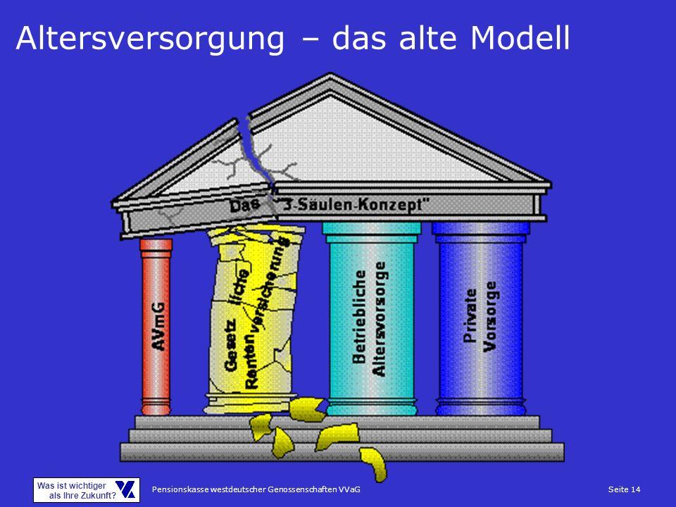 Pensionskasse westdeutscher Genossenschaften VVaGSeite 14 Was ist wichtiger als Ihre Zukunft? Altersversorgung – das alte Modell