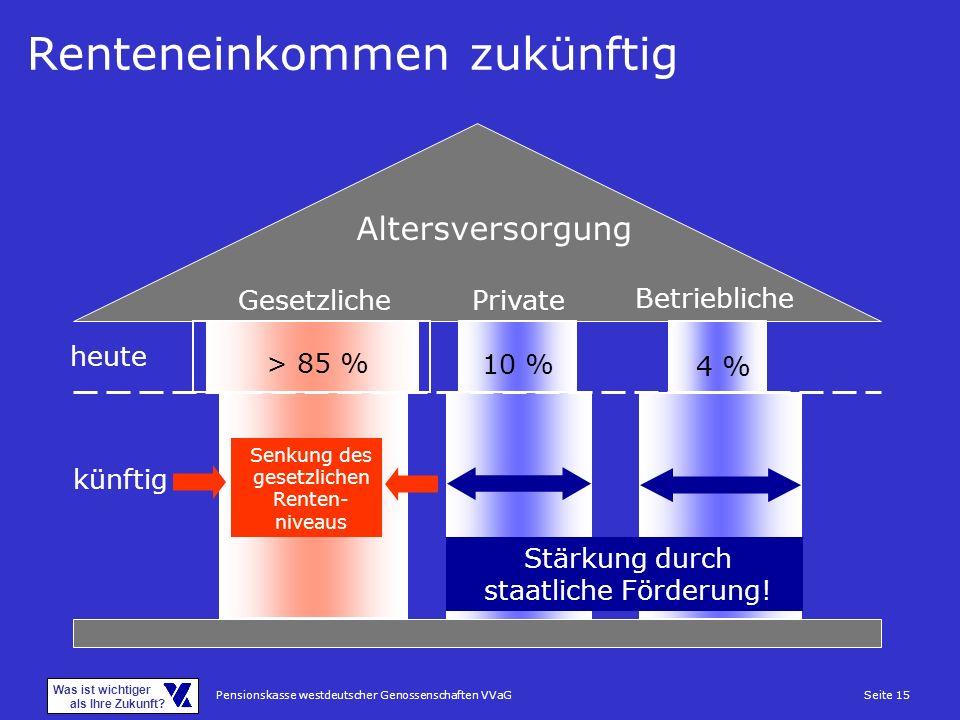 Pensionskasse westdeutscher Genossenschaften VVaGSeite 15 Was ist wichtiger als Ihre Zukunft? Renteneinkommen zukünftig > 85 % Altersversorgung Gesetz