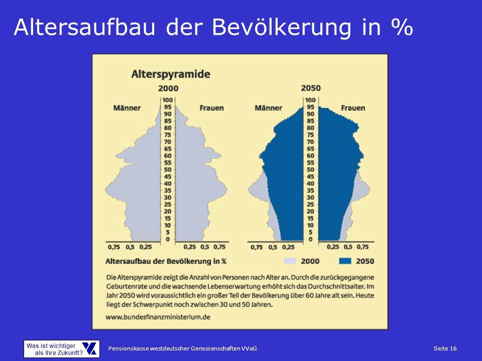 Pensionskasse westdeutscher Genossenschaften VVaGSeite 16 Was ist wichtiger als Ihre Zukunft? Altersaufbau der Bevölkerung in %