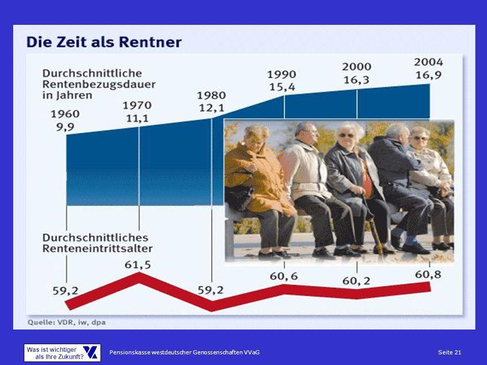 Pensionskasse westdeutscher Genossenschaften VVaGSeite 21 Was ist wichtiger als Ihre Zukunft?